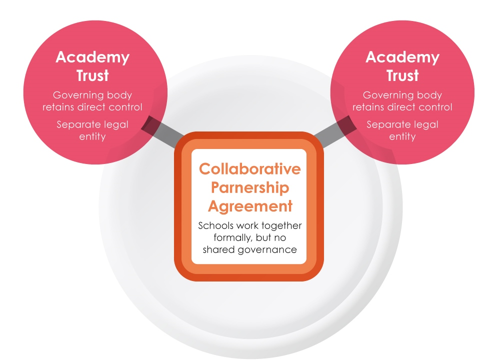 Collaborative Partnership